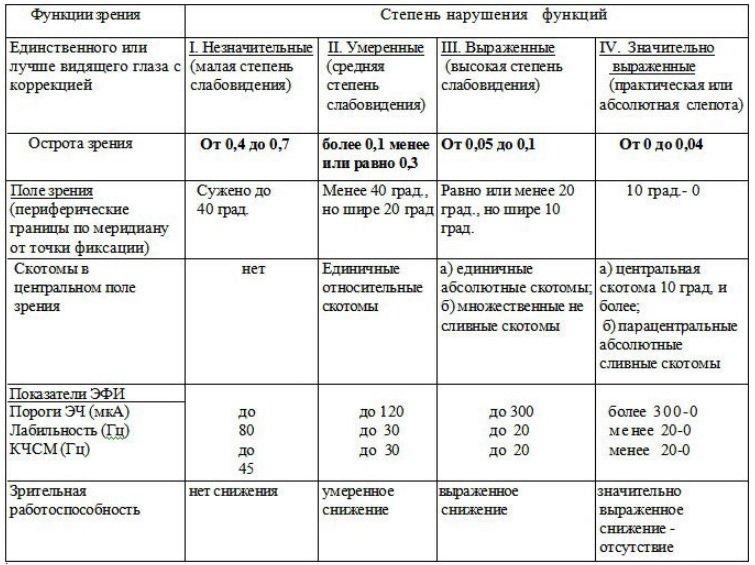 Инструкция опр групп инвал